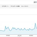 このブログのアクセス数〜なかなか増えませんなぁ〜