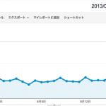 ブログのアクセス数、相変わらず停滞気味でございます。