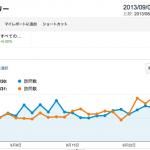 STINGER 効果か? ブログアクセス数地味に増えました!