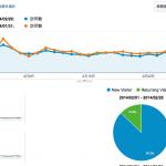 人が知りたい事書けてる?このブログのアクセス数の推移、2014年1月と2月